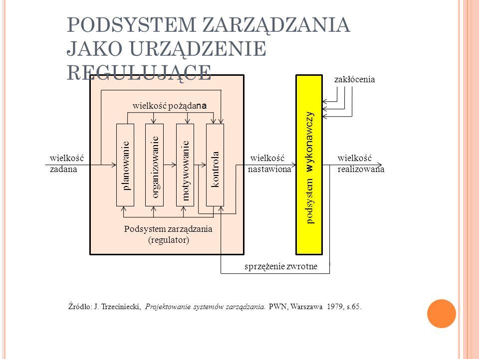 Podsystem zarządzania (regulator)