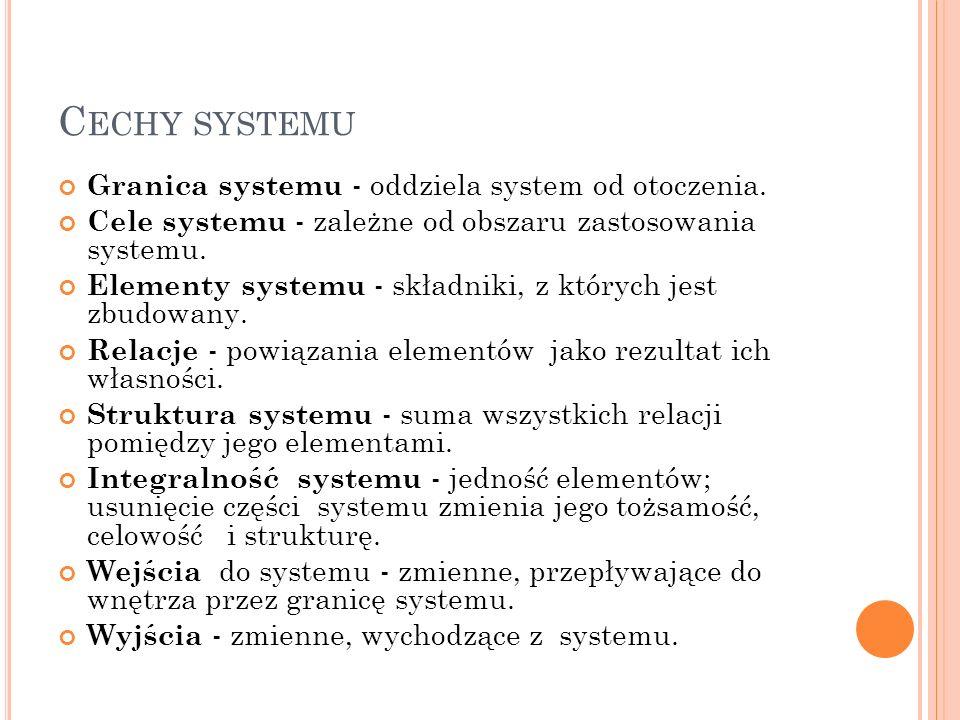 Cechy systemu Granica systemu - oddziela system od otoczenia.