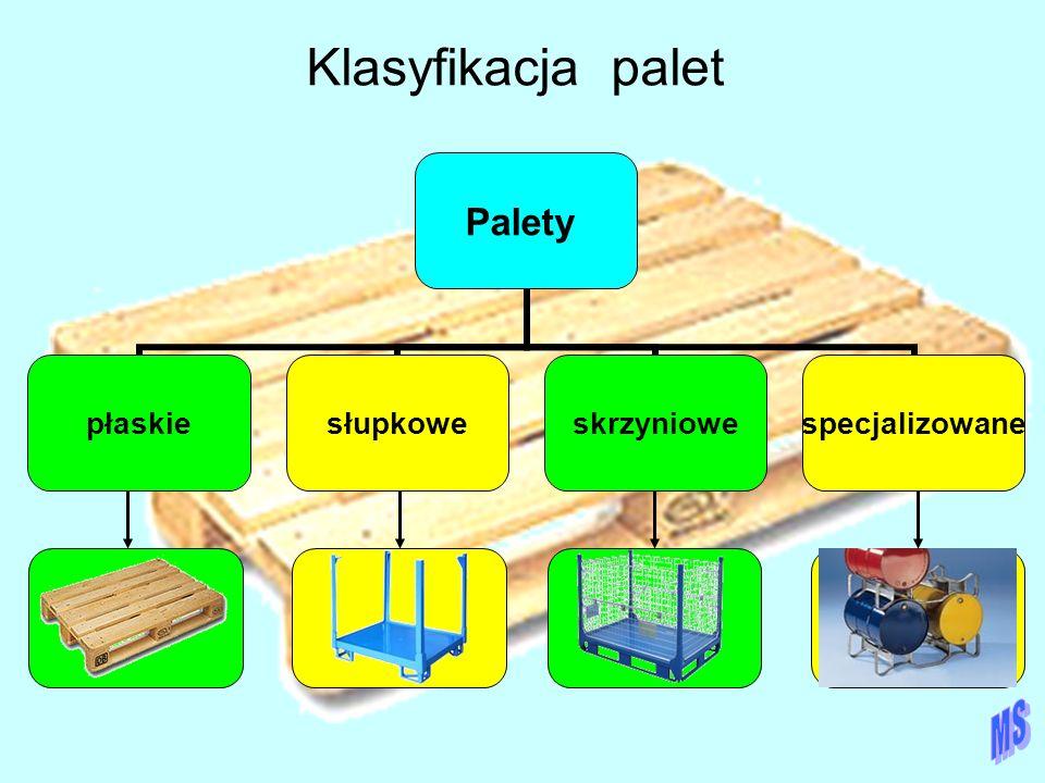 Klasyfikacja palet MS