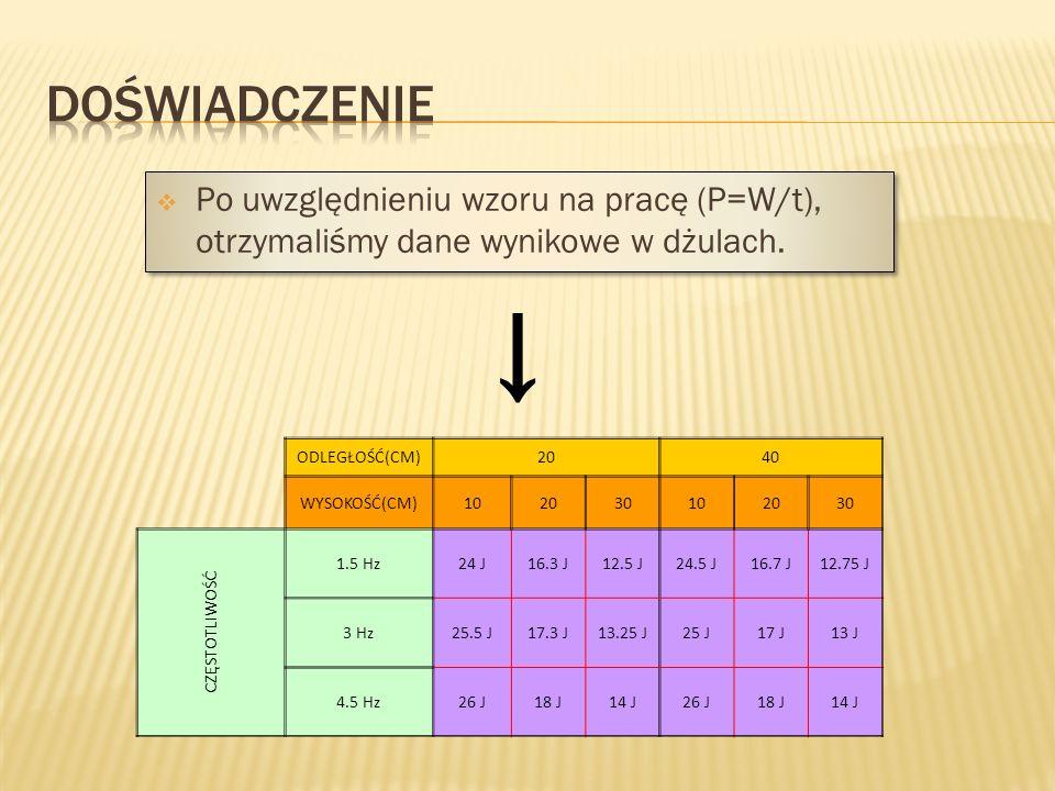 DOŚWIADCZENIE Po uwzględnieniu wzoru na pracę (P=W/t), otrzymaliśmy dane wynikowe w dżulach. → ODLEGŁOŚĆ(CM)