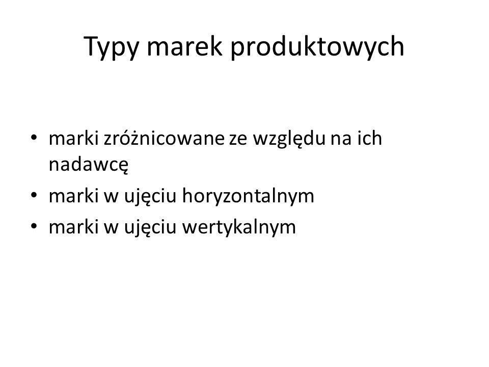 Typy marek produktowych