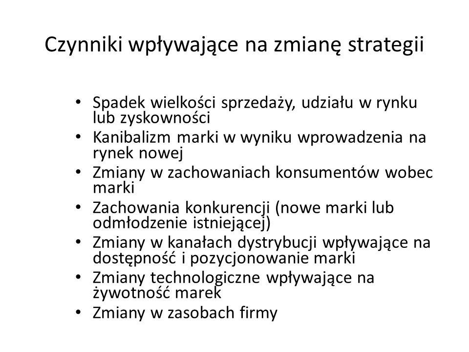 Czynniki wpływające na zmianę strategii