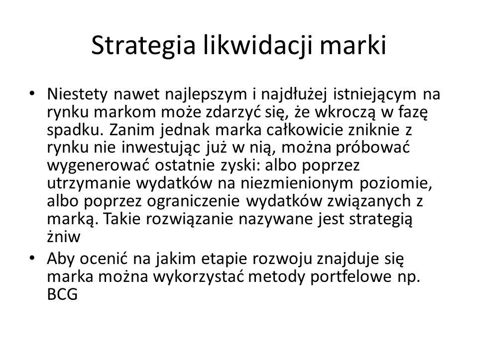 Strategia likwidacji marki
