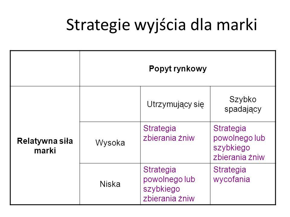 Strategie wyjścia dla marki