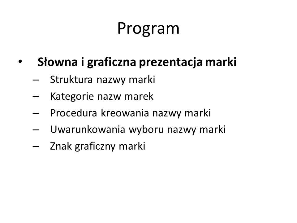 Program Słowna i graficzna prezentacja marki Struktura nazwy marki