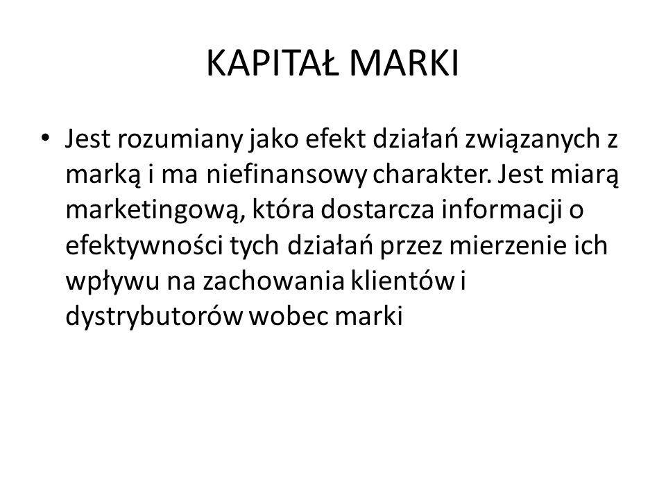KAPITAŁ MARKI
