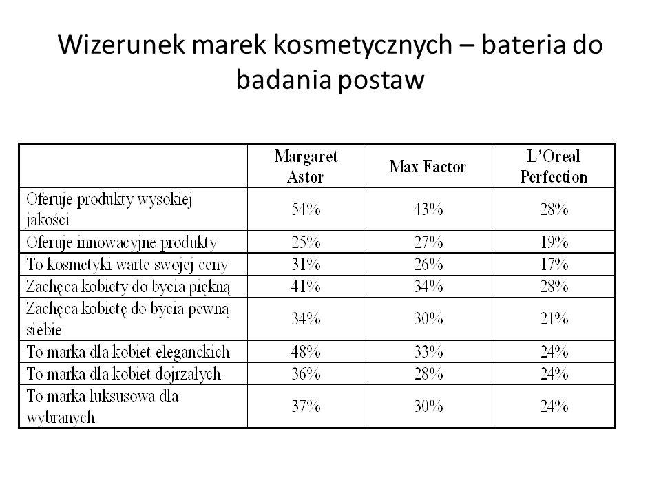 Wizerunek marek kosmetycznych – bateria do badania postaw