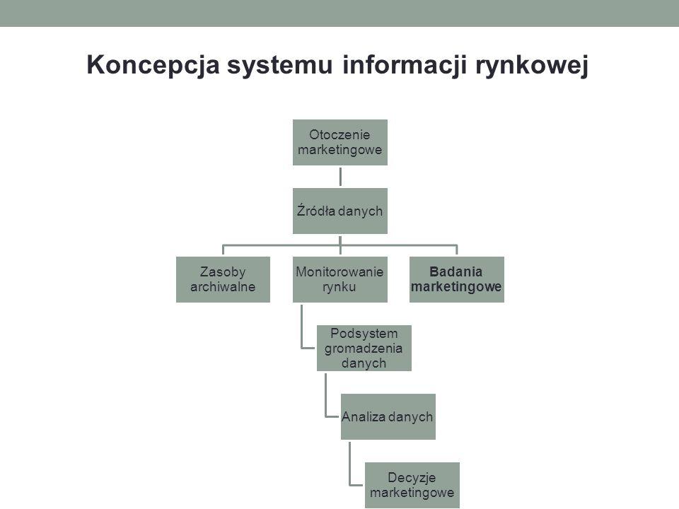 Koncepcja systemu informacji rynkowej
