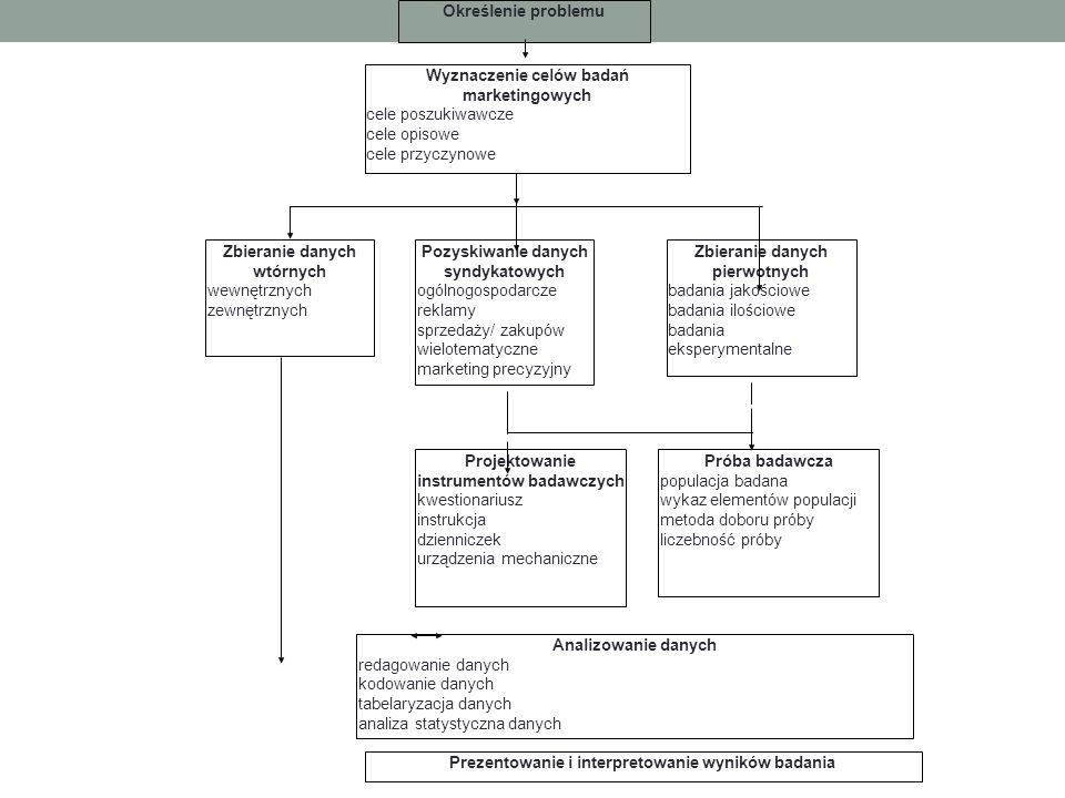 Prezentowanie i interpretowanie wyników badania