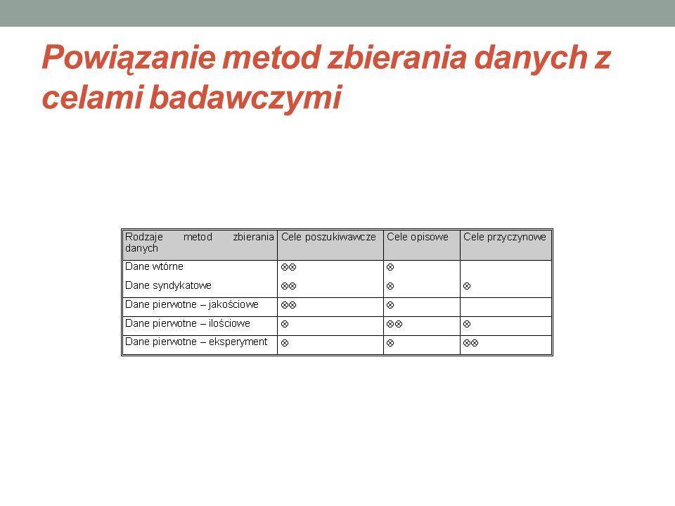 Powiązanie metod zbierania danych z celami badawczymi
