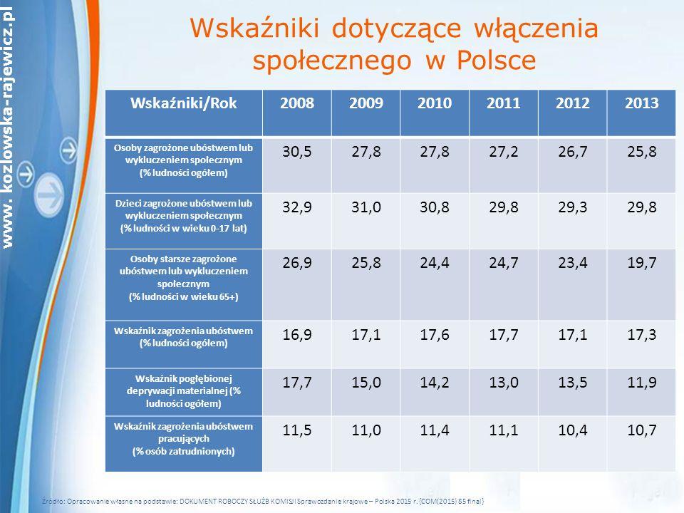 Wskaźniki dotyczące włączenia społecznego w Polsce
