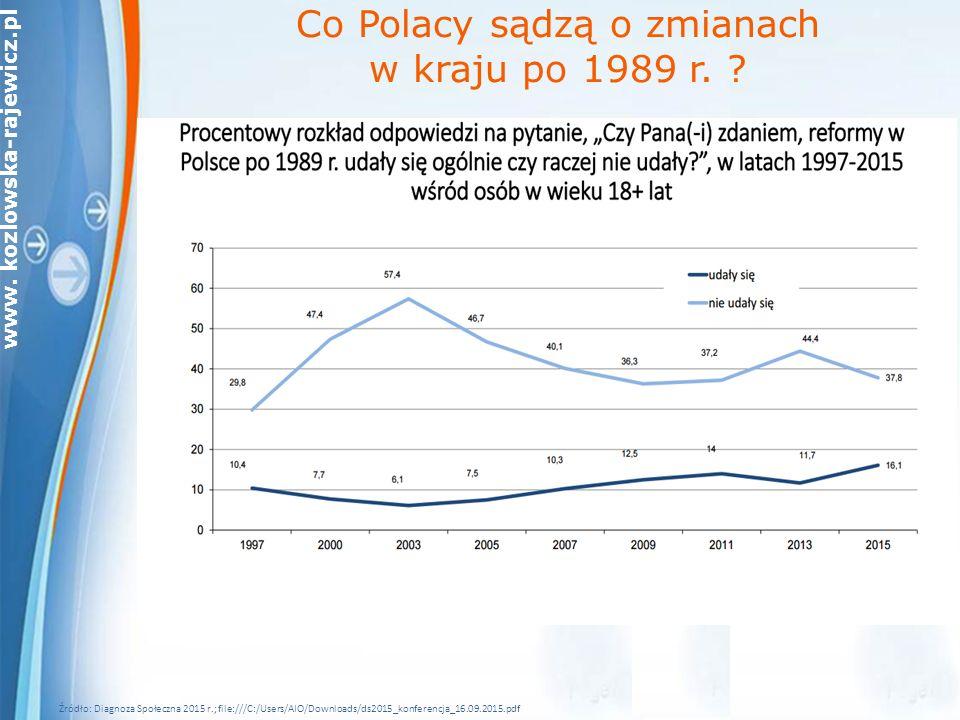 Co Polacy sądzą o zmianach