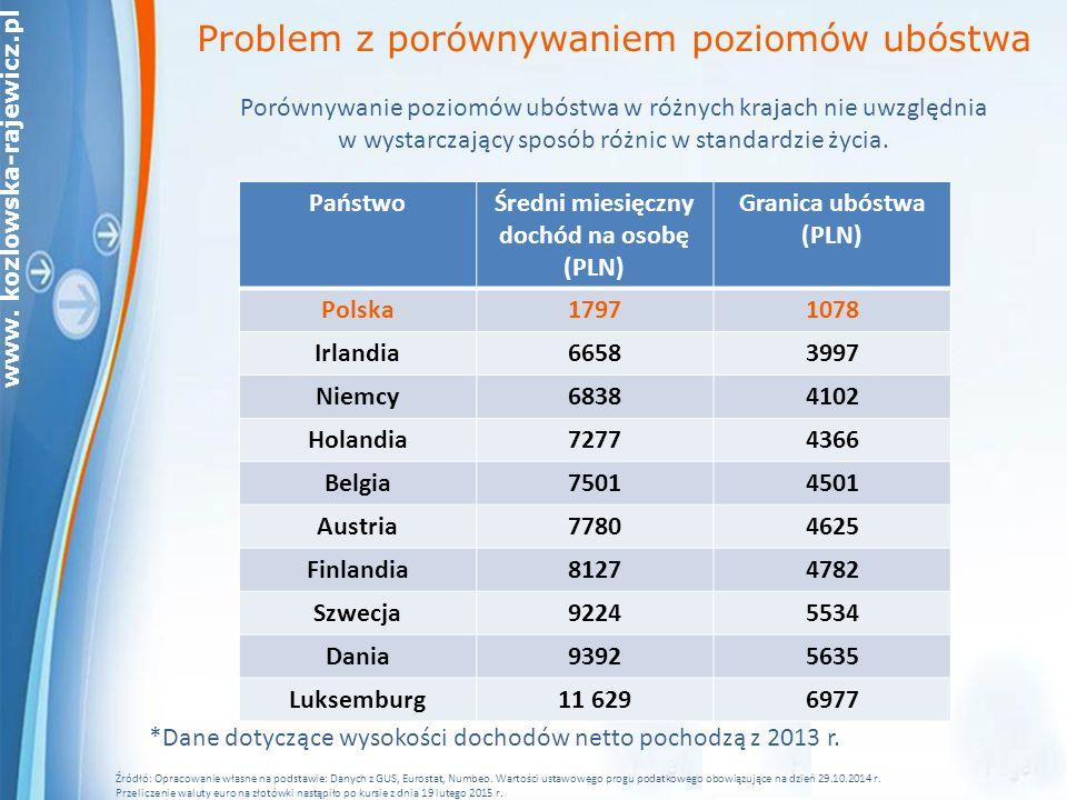 Średni miesięczny dochód na osobę (PLN)