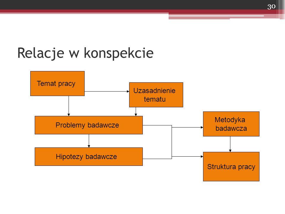 Relacje w konspekcie Temat pracy Uzasadnienie tematu Metodyka