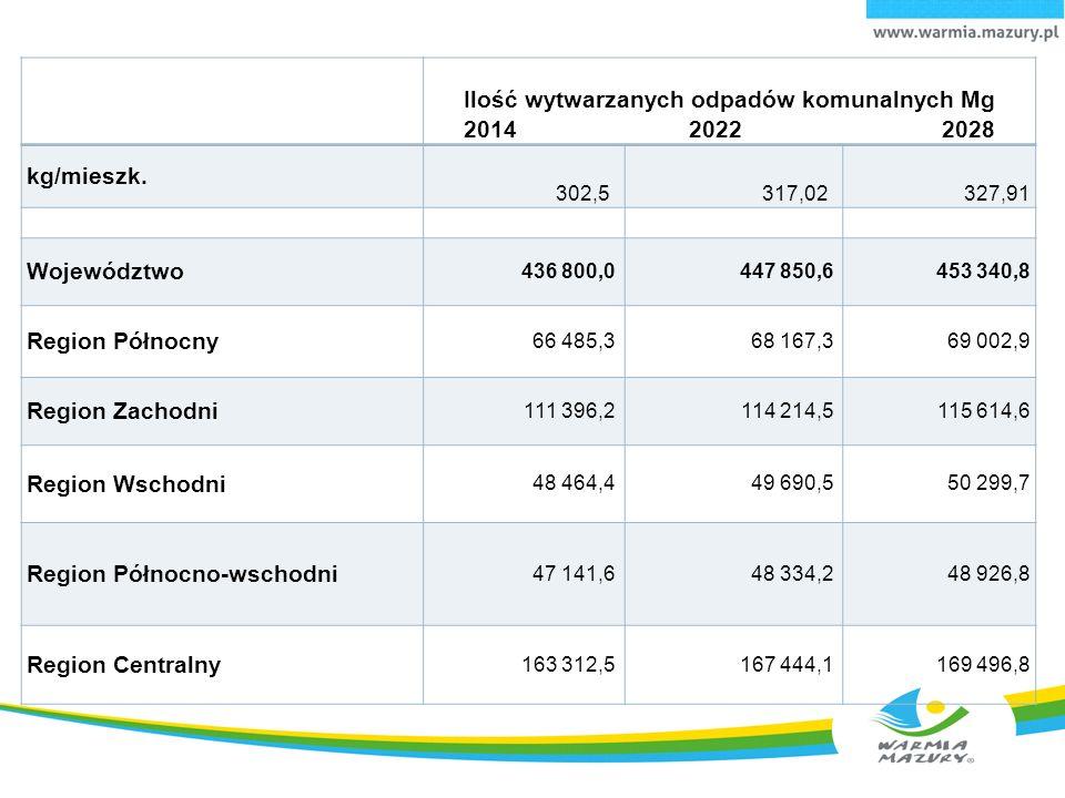 Ilość wytwarzanych odpadów komunalnych Mg