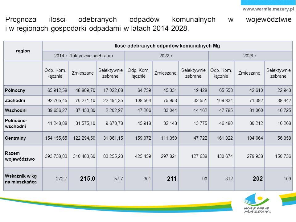 Ilość odebranych odpadów komunalnych Mg
