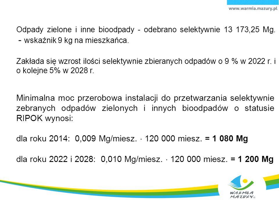dla roku 2014: 0,009 Mg/miesz.  120 000 miesz. = 1 080 Mg