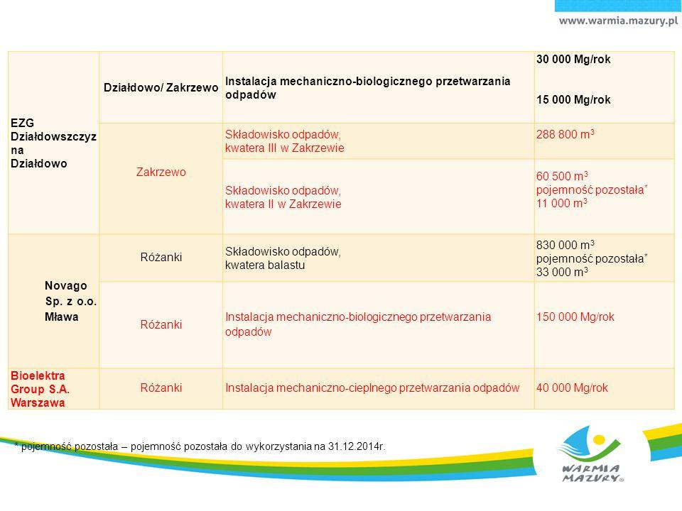 EZG Działdowszczyzna Działdowo Działdowo/ Zakrzewo