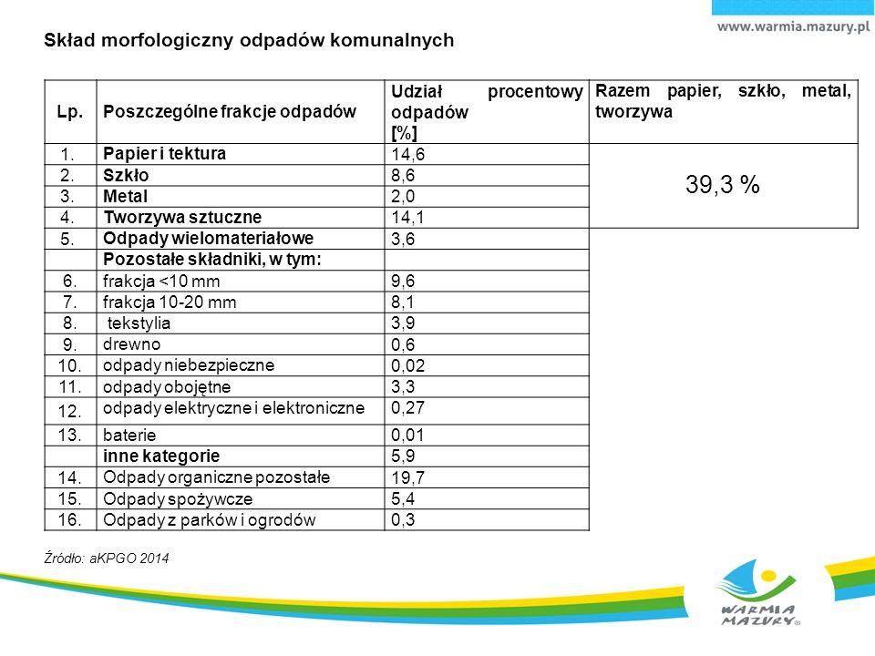 39,3 % Skład morfologiczny odpadów komunalnych Lp.