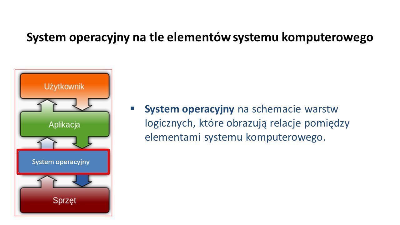 System operacyjny na tle elementów systemu komputerowego