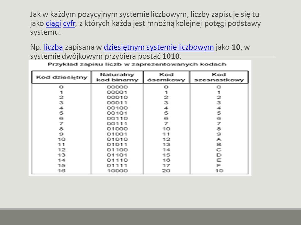 Jak w każdym pozycyjnym systemie liczbowym, liczby zapisuje się tu jako ciągi cyfr, z których każda jest mnożną kolejnej potęgi podstawy systemu.