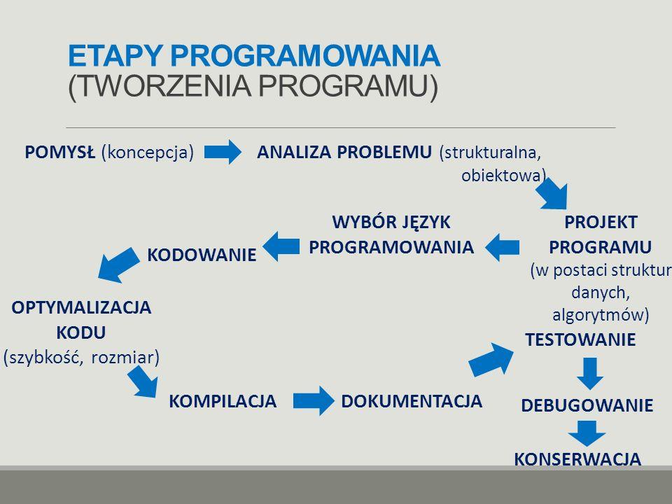 ETAPY PROGRAMOWANIA (TWORZENIA PROGRAMU)