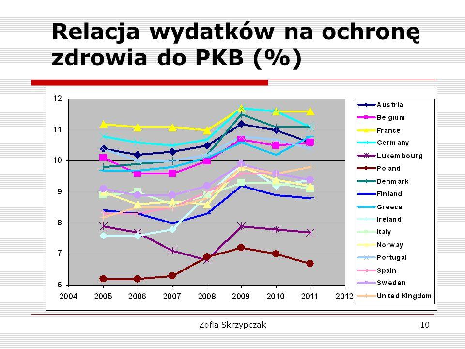 Relacja wydatków na ochronę zdrowia do PKB (%)