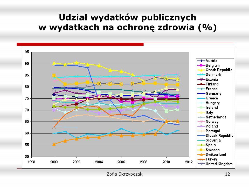 Udział wydatków publicznych w wydatkach na ochronę zdrowia (%)