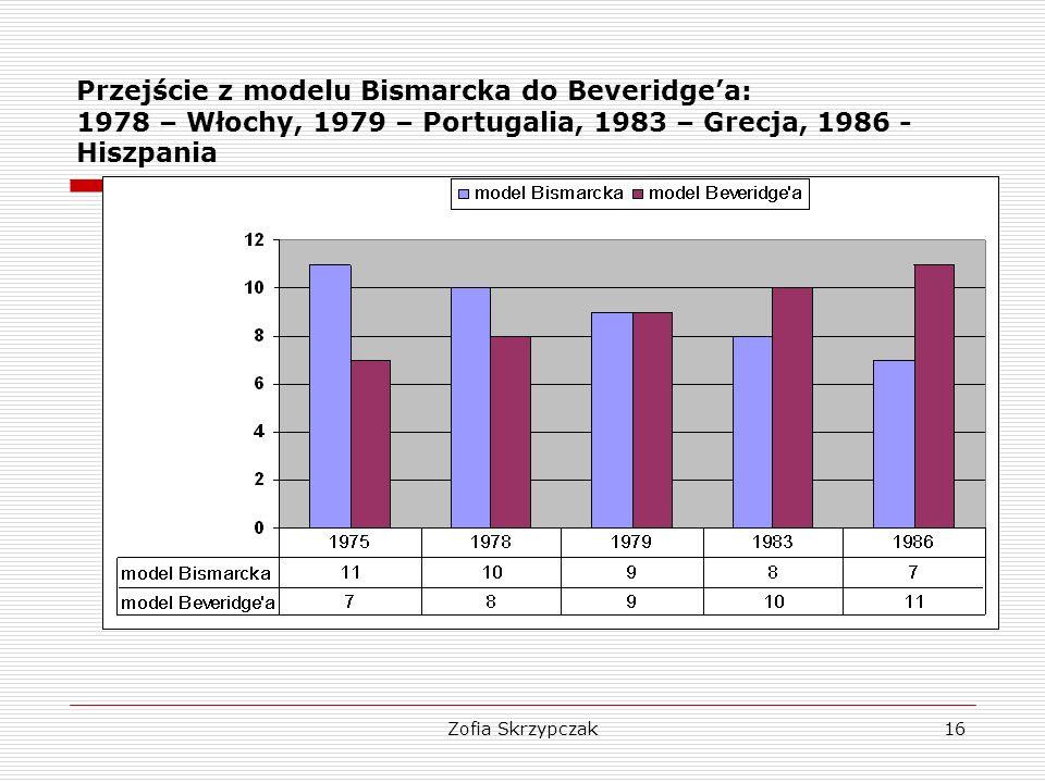 Przejście z modelu Bismarcka do Beveridge'a: 1978 – Włochy, 1979 – Portugalia, 1983 – Grecja, 1986 - Hiszpania