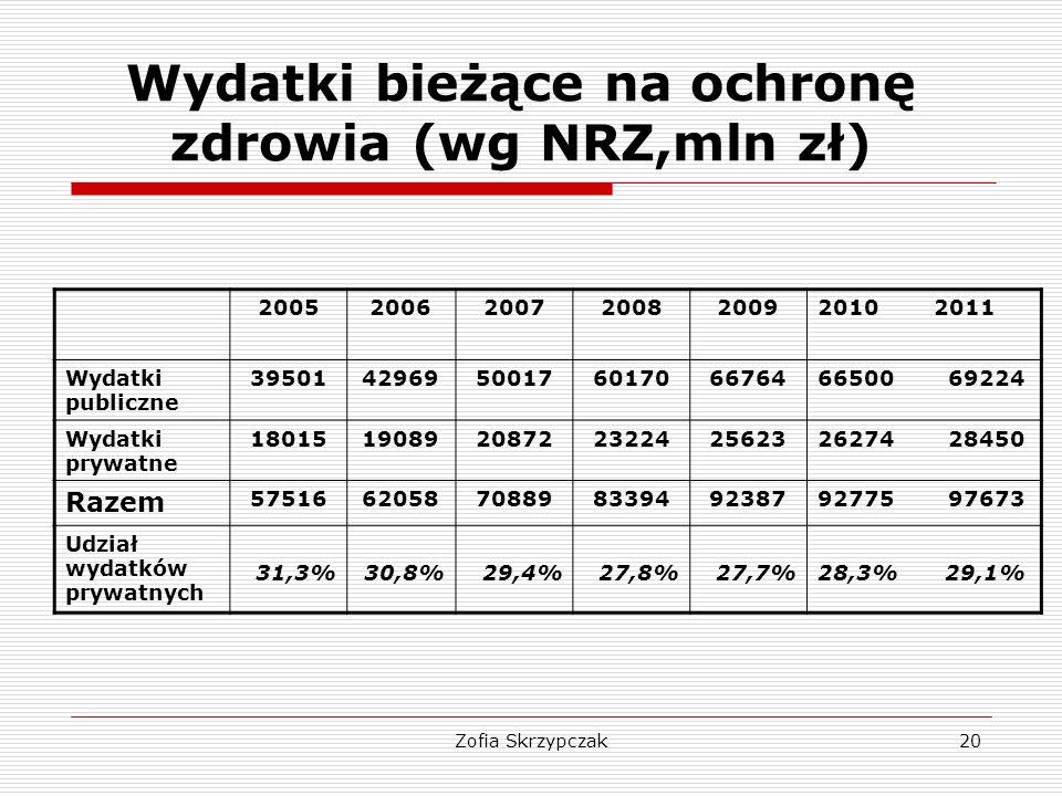 Wydatki bieżące na ochronę zdrowia (wg NRZ,mln zł)