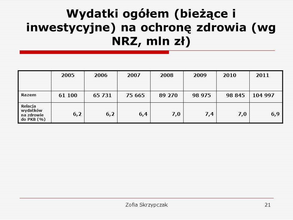 Wydatki ogółem (bieżące i inwestycyjne) na ochronę zdrowia (wg NRZ, mln zł)