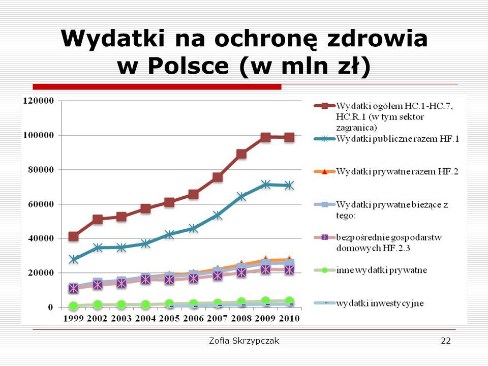 Wydatki na ochronę zdrowia w Polsce (w mln zł)