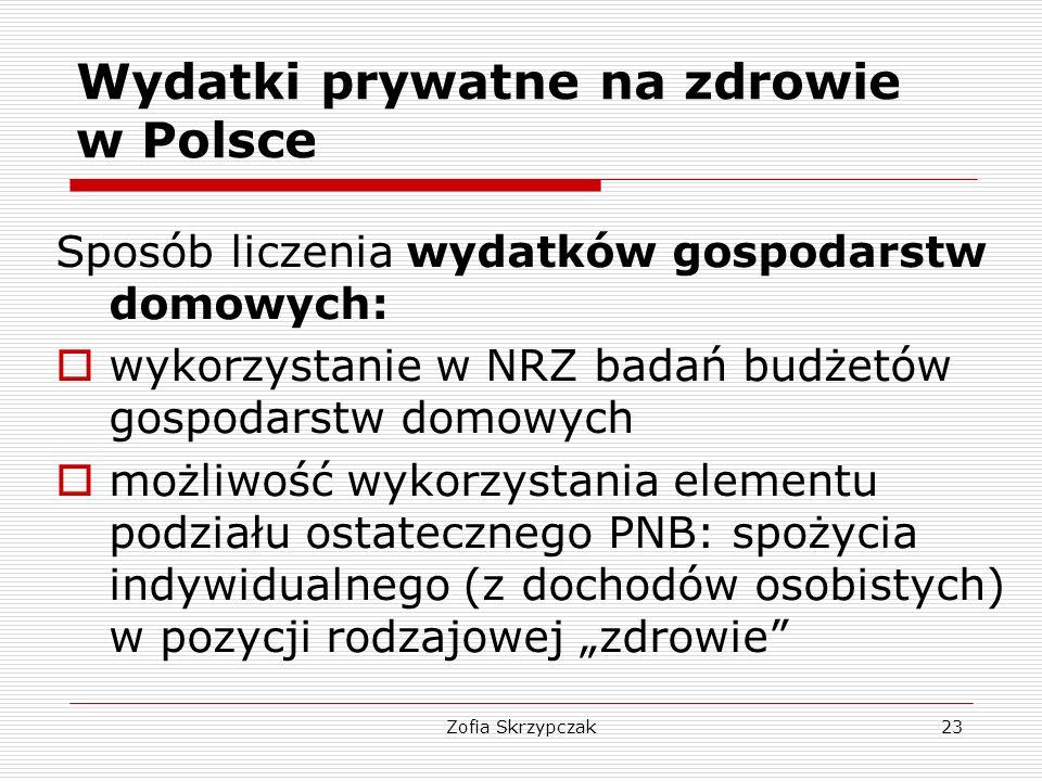 Wydatki prywatne na zdrowie w Polsce
