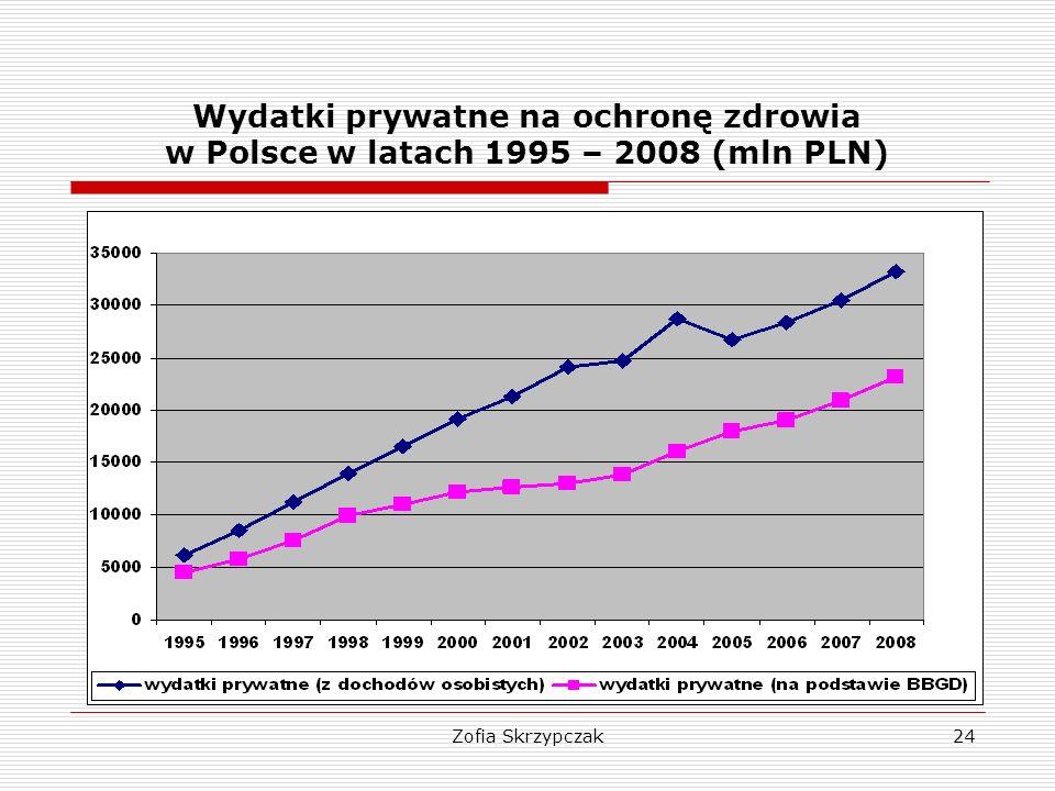 Wydatki prywatne na ochronę zdrowia w Polsce w latach 1995 – 2008 (mln PLN)