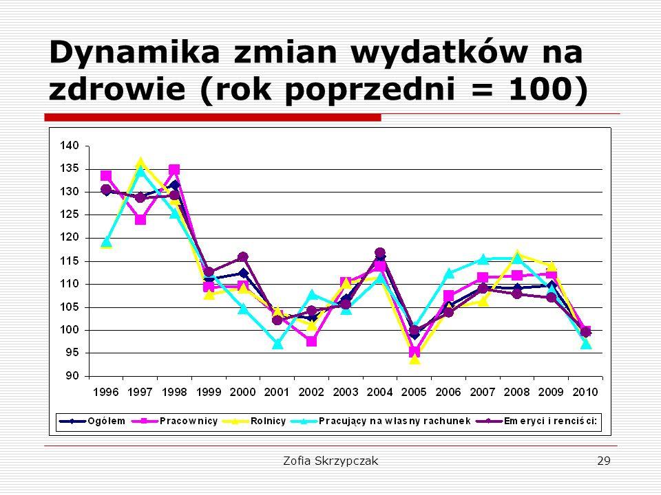 Dynamika zmian wydatków na zdrowie (rok poprzedni = 100)