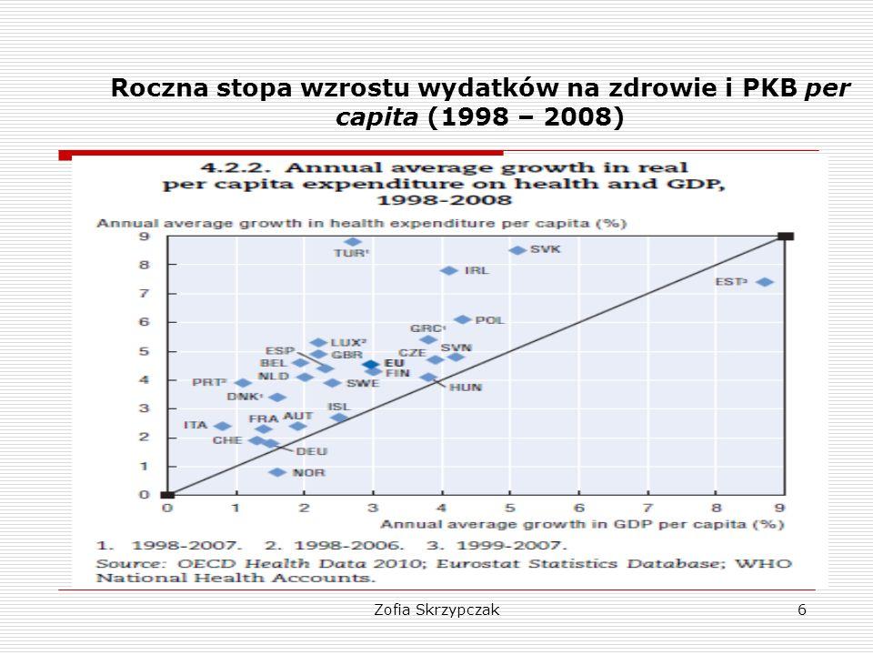 Roczna stopa wzrostu wydatków na zdrowie i PKB per capita (1998 – 2008)