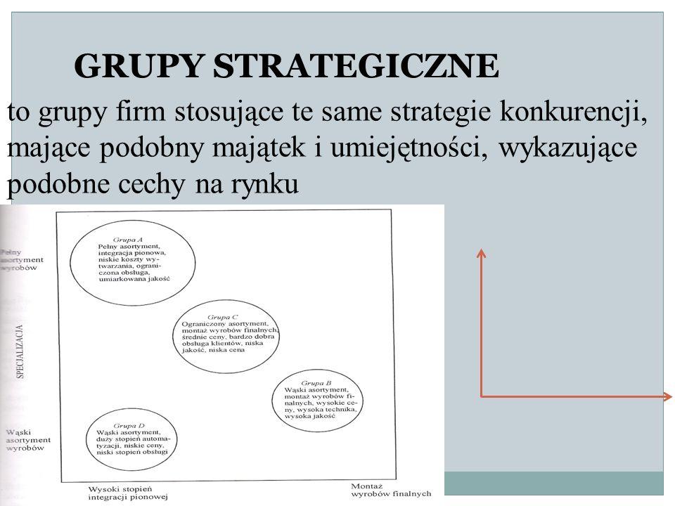 GRUPY STRATEGICZNE to grupy firm stosujące te same strategie konkurencji, mające podobny majątek i umiejętności, wykazujące podobne cechy na rynku.
