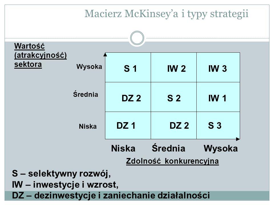 Macierz McKinsey'a i typy strategii