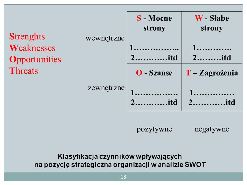 Strenghts Weaknesses Opportunities Threats wewnętrzne S - Mocne strony