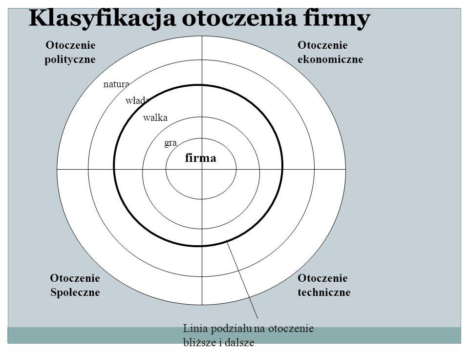 Klasyfikacja otoczenia firmy