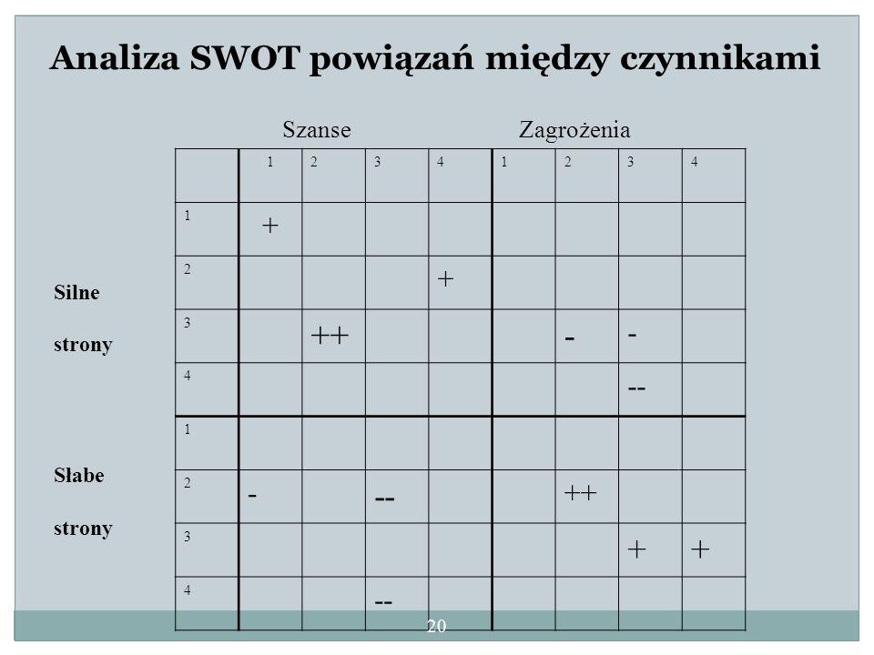 Analiza SWOT powiązań między czynnikami