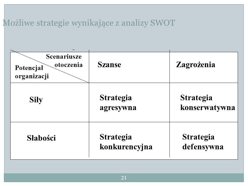Możliwe strategie wynikające z analizy SWOT
