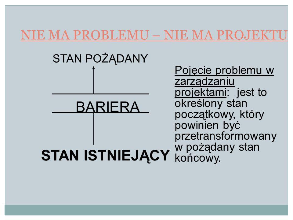NIE MA PROBLEMU – NIE MA PROJEKTU