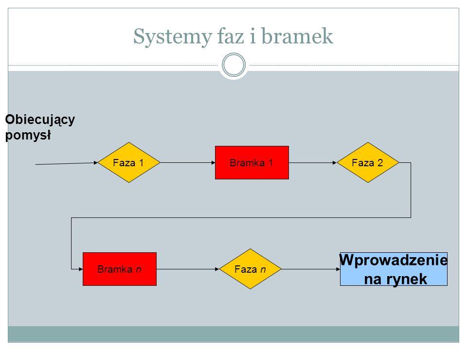 Systemy faz i bramek Wprowadzenie na rynek Obiecujący pomysł Faza 1