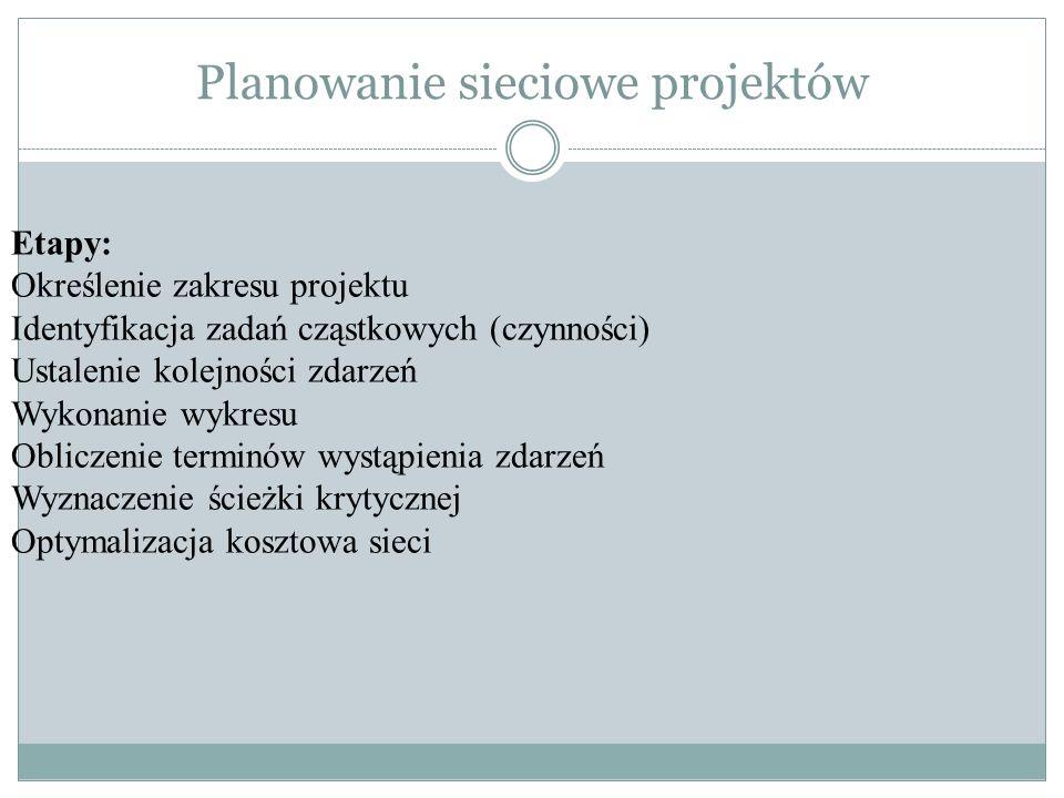 Planowanie sieciowe projektów