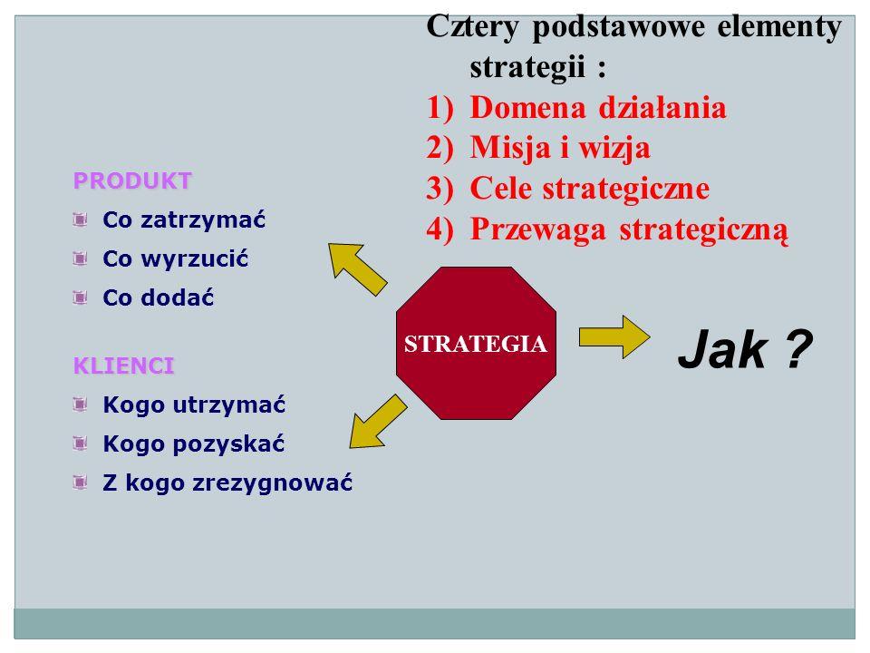 Jak Cztery podstawowe elementy strategii : Domena działania