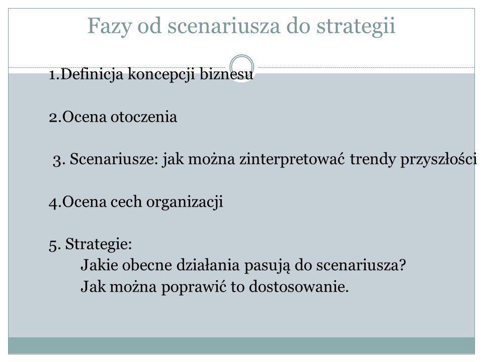 Fazy od scenariusza do strategii
