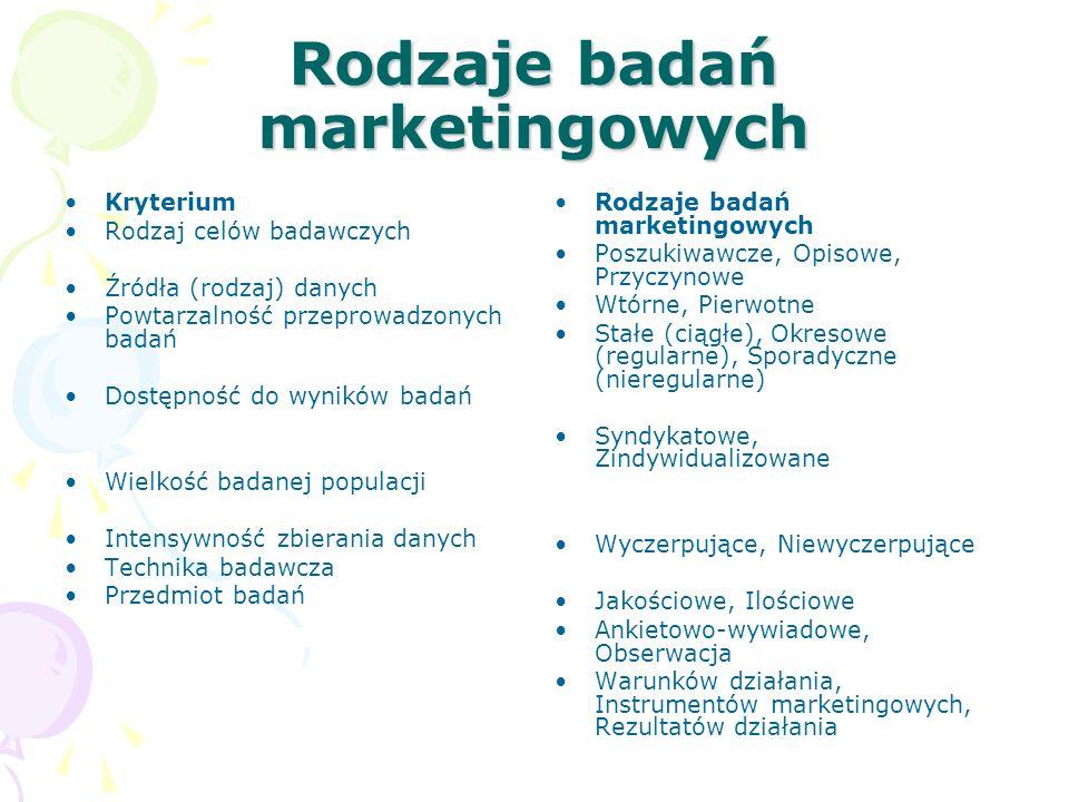 Rodzaje badań marketingowych