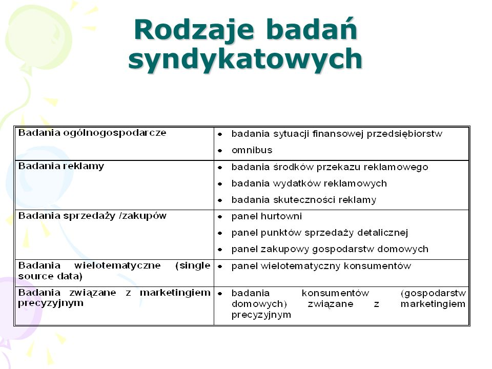 Rodzaje badań syndykatowych