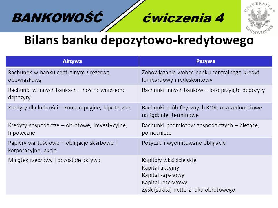 Bilans banku depozytowo-kredytowego